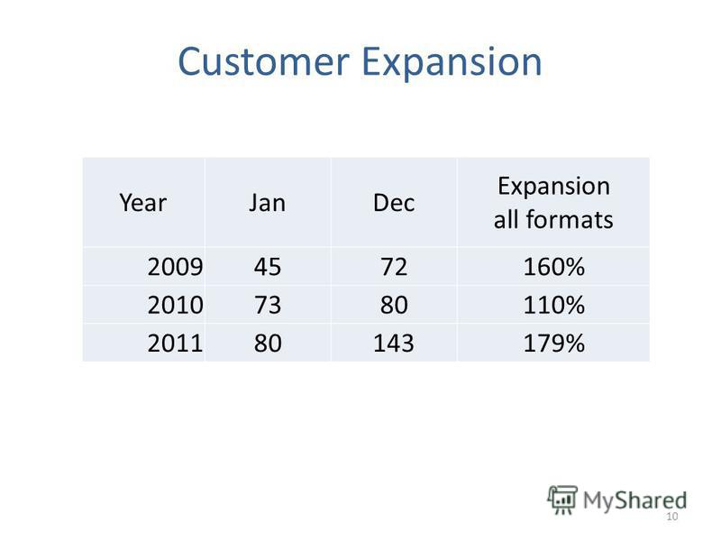 Customer Expansion YearJanDec Expansion all formats 20094572160% 20107380110% 201180143179% 10