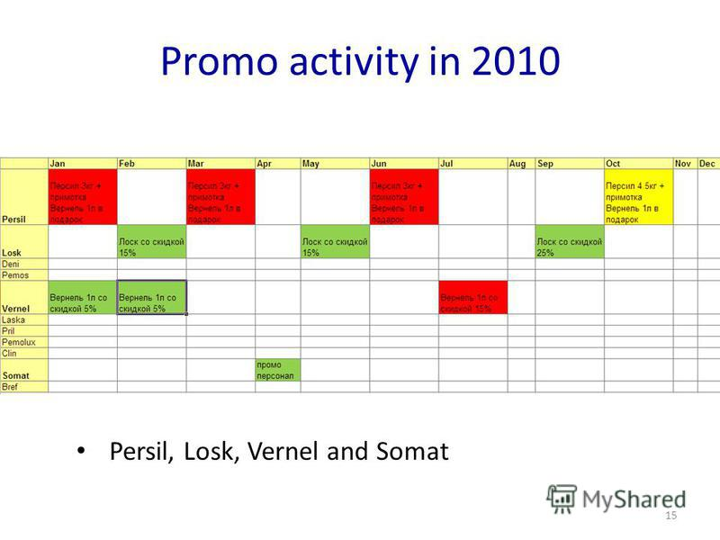 Promo activity in 2010 15 Persil, Losk, Vernel and Somat