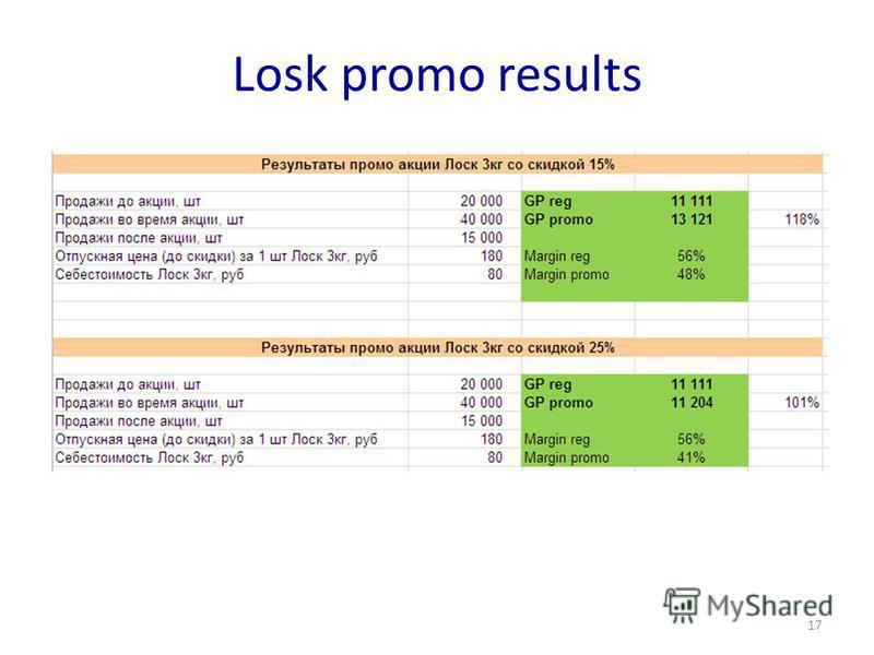 Losk promo results 17