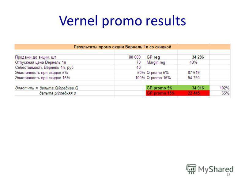 Vernel promo results 18