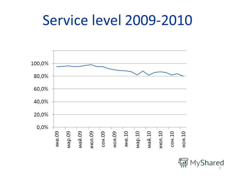 Service level 2009-2010 9
