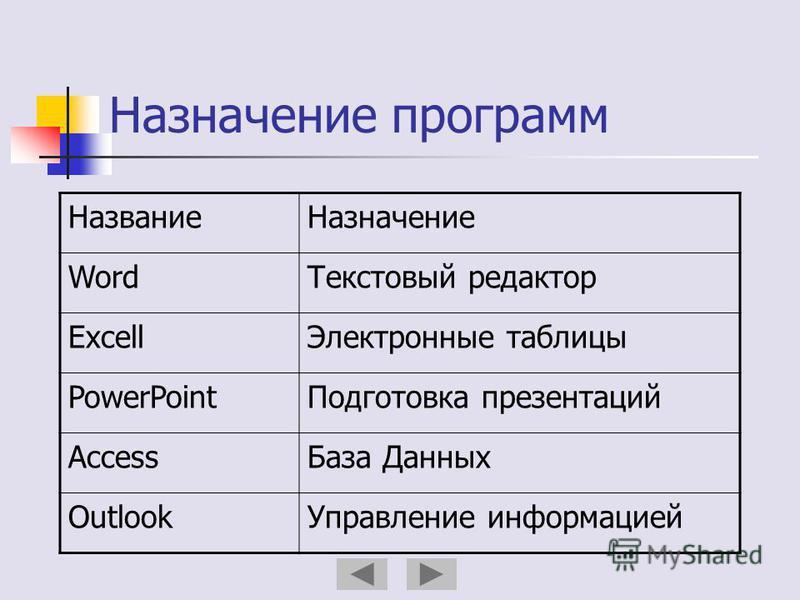 Назначение программ Название Назначение Word Текстовый редактор Excell Электронные таблицы PowerPoint Подготовка презентаций Access База Данных Outlook Управление информацией