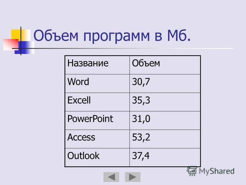 Объем программ в Мб. Название Объем Word30,7 Excell35,3 PowerPoint31,0 Access53,2 Outlook37,4