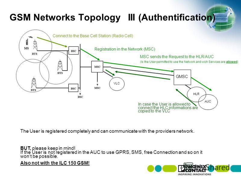 GSM Networks TopologyIII (Authentification) Connect to the Base Cell Station (Radio Cell) VLC Registration in the Network (MSC) GMSC HLR AUC MSC sends the Request to the HLR/AUC (Is the User permitted to use the Network and wich Services are allowed)