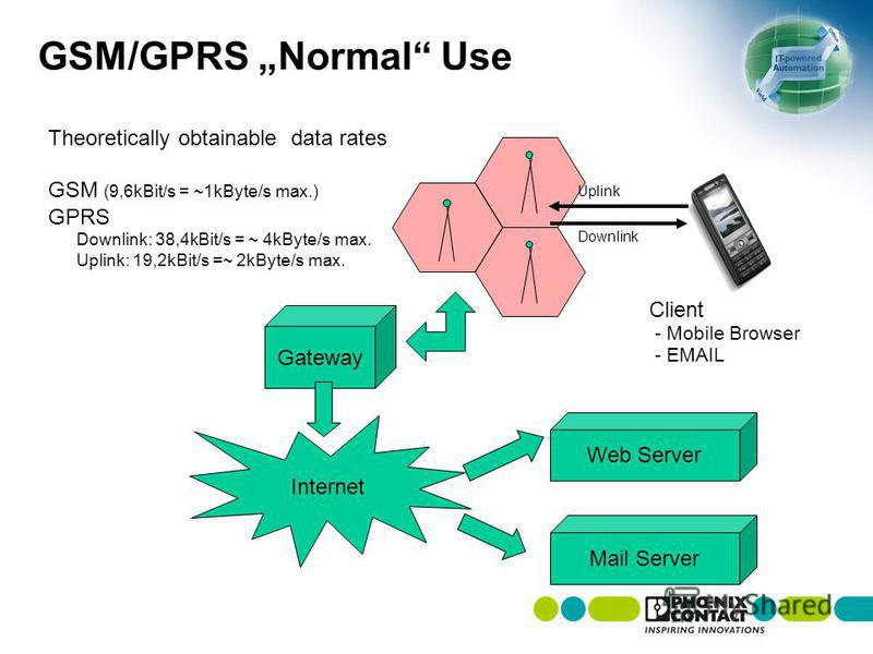 Gateway GSM/GPRS Normal Use Internet Theoretically obtainable data rates GSM (9,6kBit/s = ~1kByte/s max.) GPRS Downlink: 38,4kBit/s = ~ 4kByte/s max. Uplink: 19,2kBit/s =~ 2kByte/s max. Uplink Downlink Client - Mobile Browser - EMAIL Web Server Mail