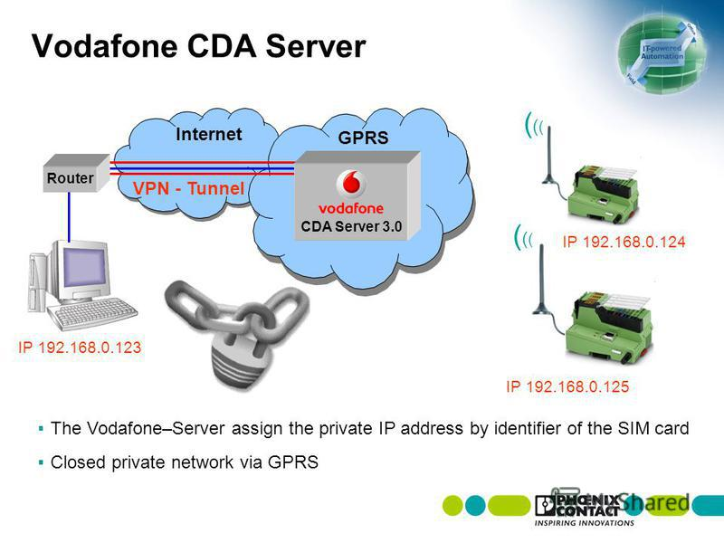 Vodafone CDA Server The Vodafone–Server assign the private IP address by identifier of the SIM card Closed private network via GPRS IP 192.168.0.123 Internet VPN - Tunnel IP 192.168.0.125 GPRS CDA Server 3.0 Router (((((( (((((( IP 192.168.0.124
