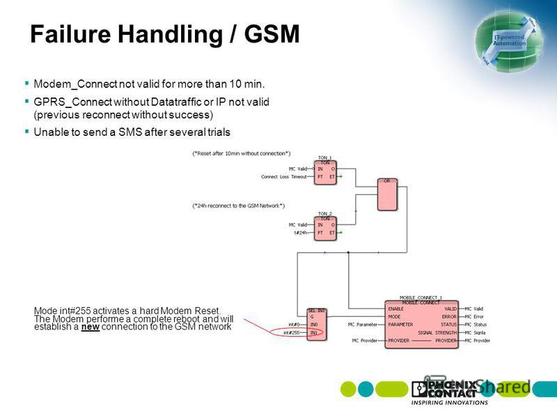 Failure Handling / GSM Modem_Connect not valid for more than 10 min. GPRS_Connect without Datatraffic or IP not valid (previous reconnect without success) Unable to send a SMS after several trials Mode int#255 activates a hard Modem Reset. The Modem