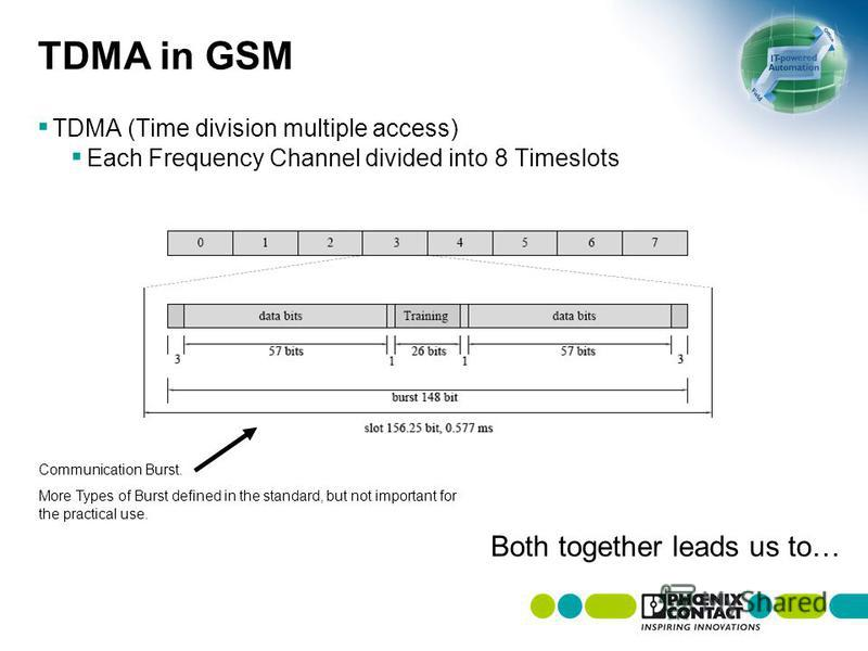 TDMA in GSM TDMA (Time division multiple access) Each Frequency Channel divided into 8 Timeslots Both together leads us to… Communication Burst. More Types of Burst defined in the standard, but not important for the practical use.