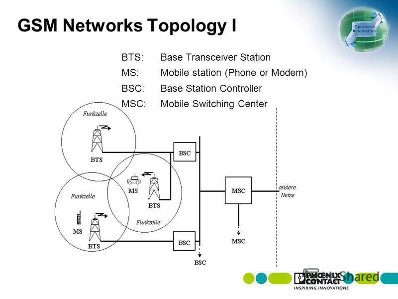 GSM Networks TopologyI BTS:Base Transceiver Station MS:Mobile station (Phone or Modem) BSC:Base Station Controller MSC:Mobile Switching Center