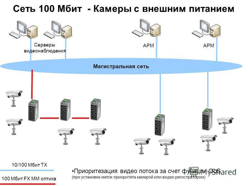 Магистральная сеть Сеть 100 Мбит - Камеры с внешним питанием Серверы видеонаблюдения АРМ 10/100 Мбит TX 100 Мбит FX ММ оптика Приоритезация видео потока за счет функции QoS (при установке меток приоритета камерой или видео регистратором)