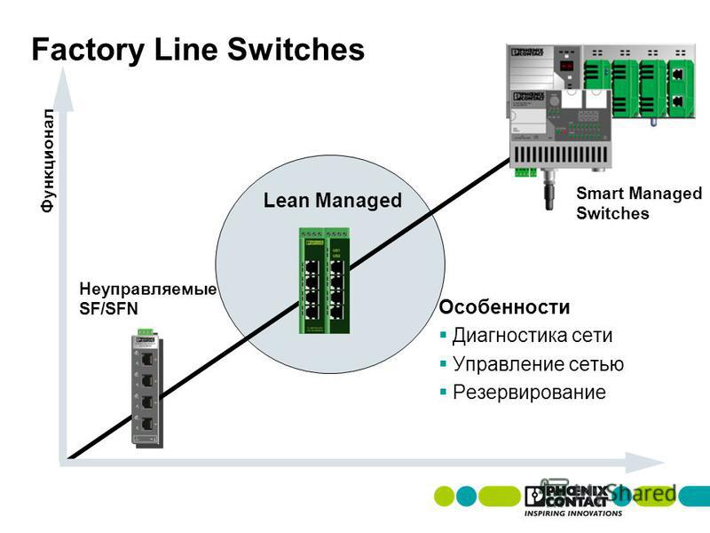 Factory Line Switches Особенности Диагностика сети Управление сетью Резервирование Функционал Неуправляемые SF/SFN Lean Managed Smart Managed Switches