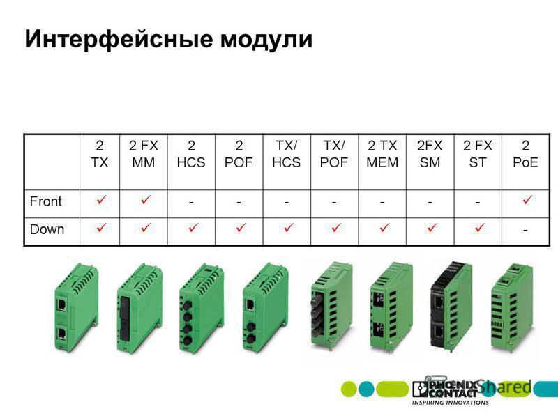 Интерфейсные модули 2 TX 2 FX MM 2 HCS 2 POF TX/ HCS TX/ POF 2 TX MEM 2FX SM 2 FX ST 2 PoE Front ------- Down -