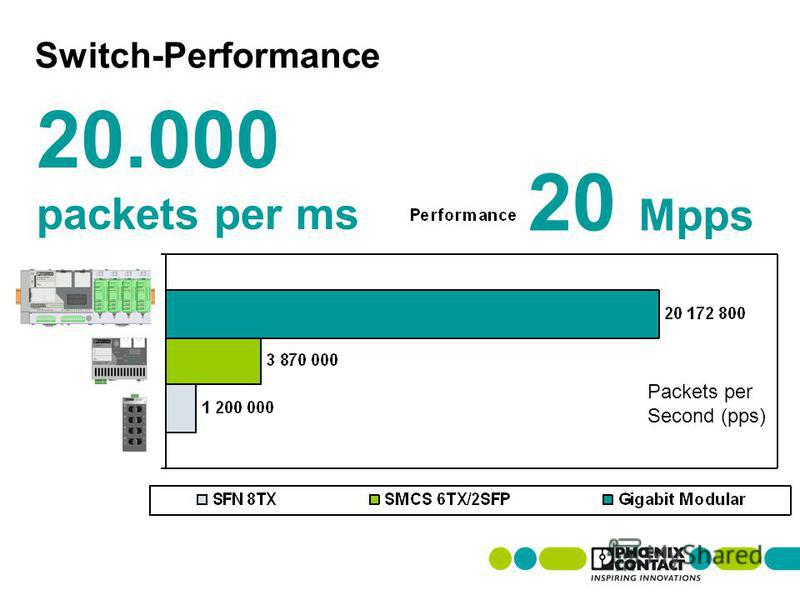 Switch-Performance 20.000 packets per ms Packets per Second (pps) 20 Mpps