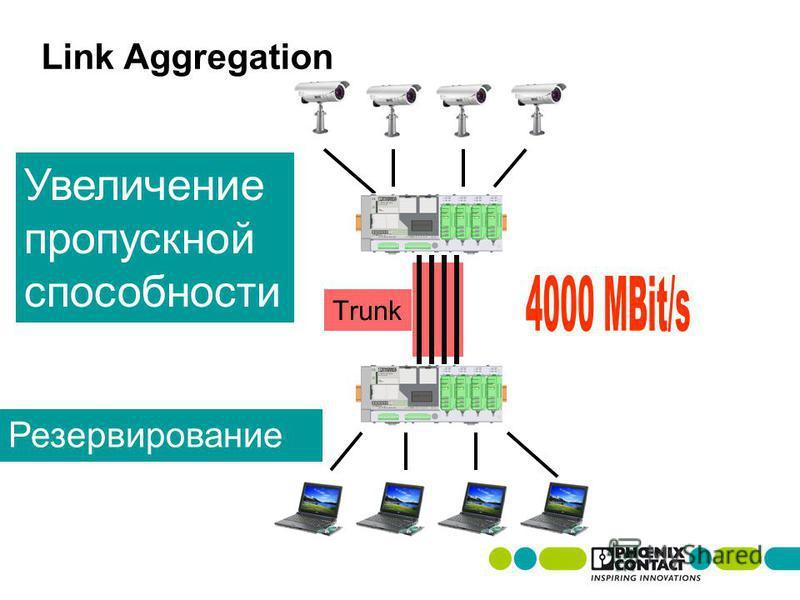 Trunk Link Aggregation Увеличение пропускной способности Резервирование