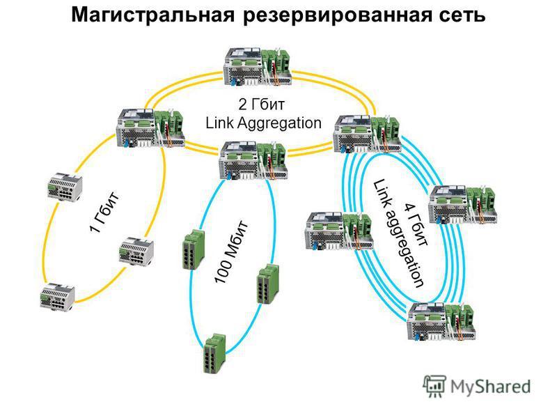 2 Гбит Link Aggregation 1 Гбит 4 Гбит Link aggregation Магистральная резервированная сеть 100 Мбит