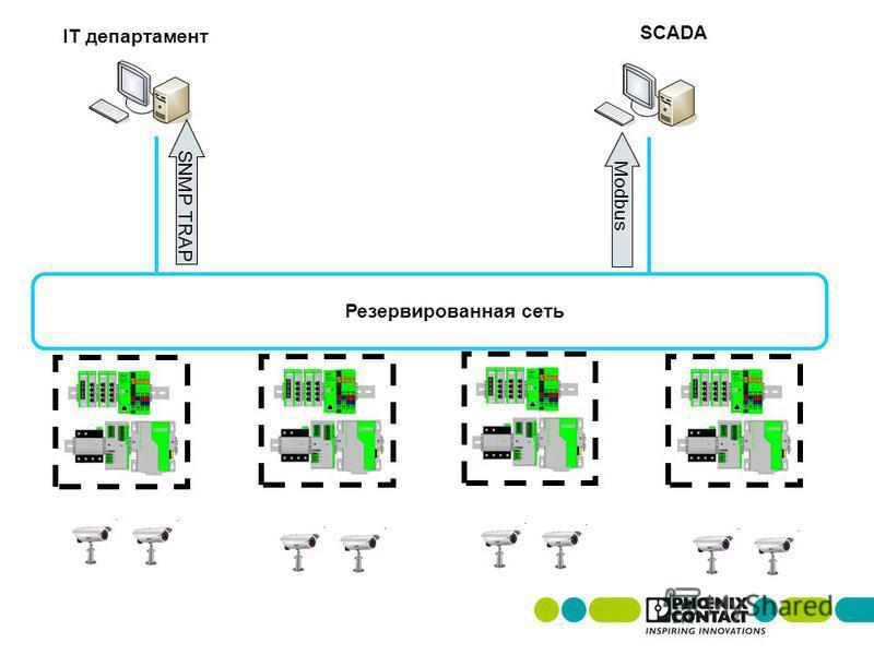 Резервированная сеть SNMP TRAP IT департамент SCADA Modbus