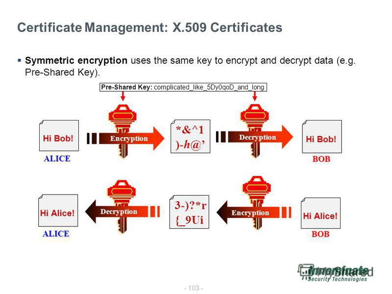 - 103 - Certificate Management: X.509 Certificates Symmetric encryption uses the same key to encrypt and decrypt data (e.g. Pre-Shared Key). Pre-Shared Key: complicated_like_5Dy0qoD_and_long ALICE BOB Hi Bob! Decryption ALICE BOB Hi Alice! 3-)?*r {_9