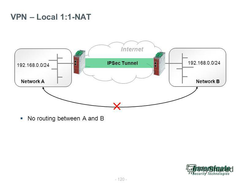 - 120 - VPN – Local 1:1-NAT Internet 192.168.0.0/24 Network ANetwork B IPSec Tunnel No routing between A and B