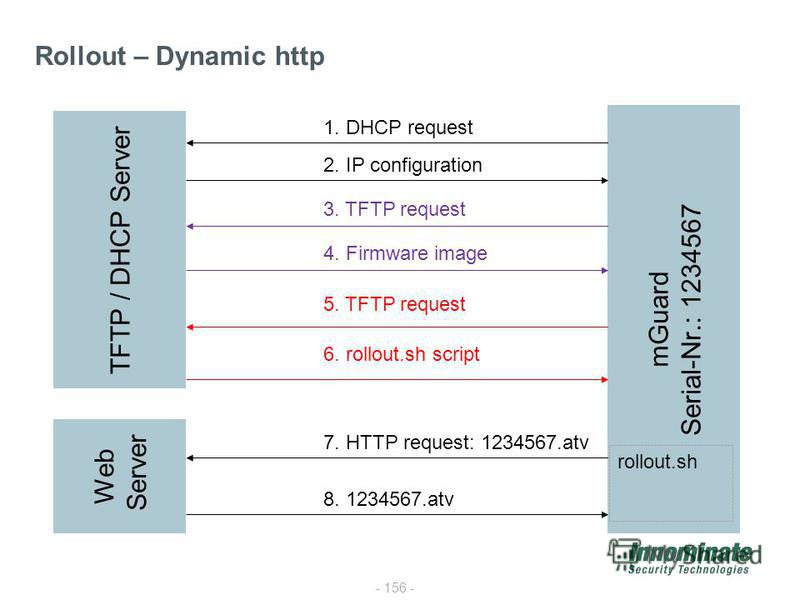 - 156 - Rollout – Dynamic http TFTP / DHCP Server mGuard Serial-Nr.: 1234567 1. DHCP request 2. IP configuration 3. TFTP request 4. Firmware image 5. TFTP request 6. rollout.sh script rollout.sh 7. HTTP request: 1234567.atv 8. 1234567.atv Web Server