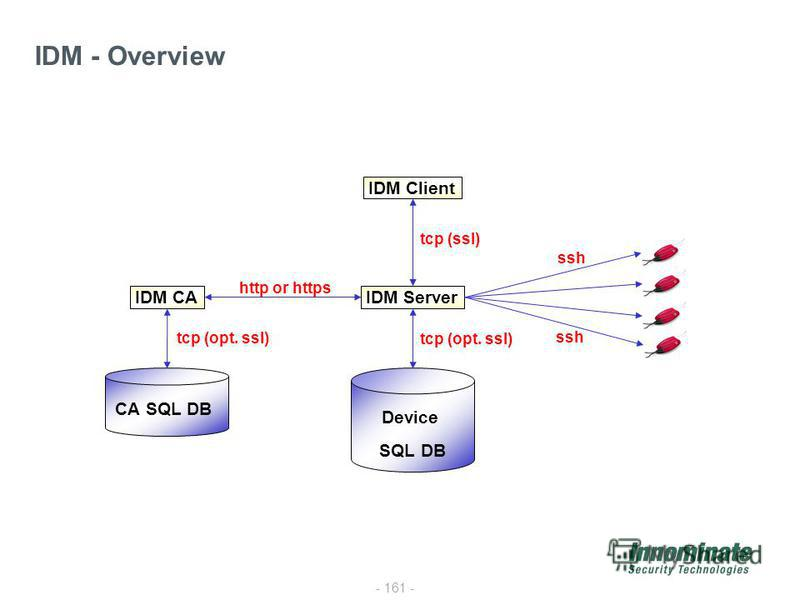 - 161 - IDM - Overview IDM Server IDM Client IDM CA CA SQL DB Device SQL DB ssh tcp (opt. ssl) http or https tcp (ssl)