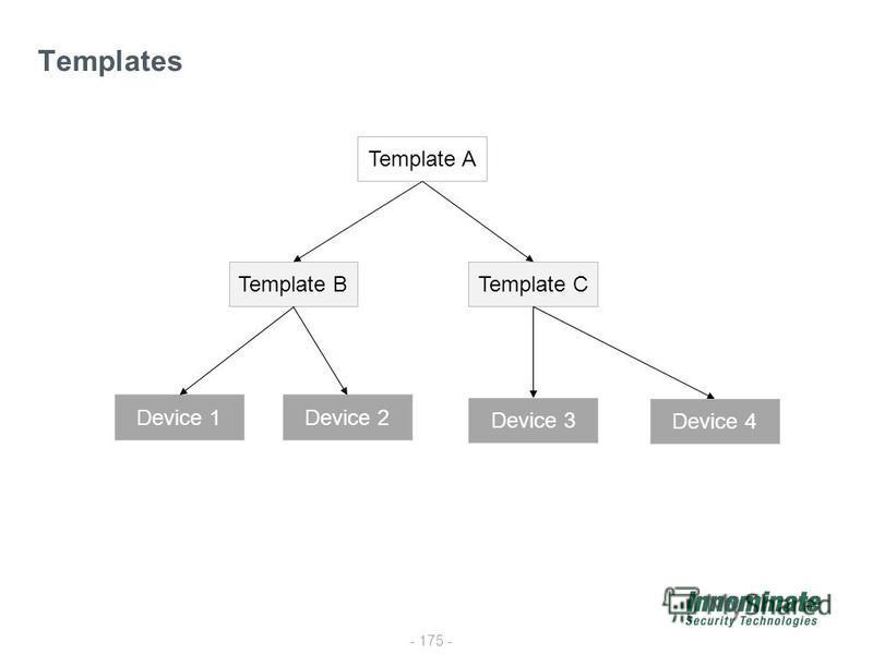 - 175 - Templates Template A Template BTemplate C Device 1Device 2 Device 3 Device 4