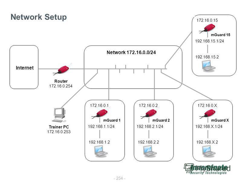 - 254 - Network Setup Network 172.16.0.0/24 Trainer PC 172.16.0.253 Router 172.16.0.254 Internet 172.16.0.1 192.168.1.1/24 192.168.1.2 mGuard 1 172.16.0.2 192.168.2.1/24 192.168.2.2 mGuard 2 172.16.0.X 192.168.X.1/24 192.168.X.2 mGuard X 172.16.0.15