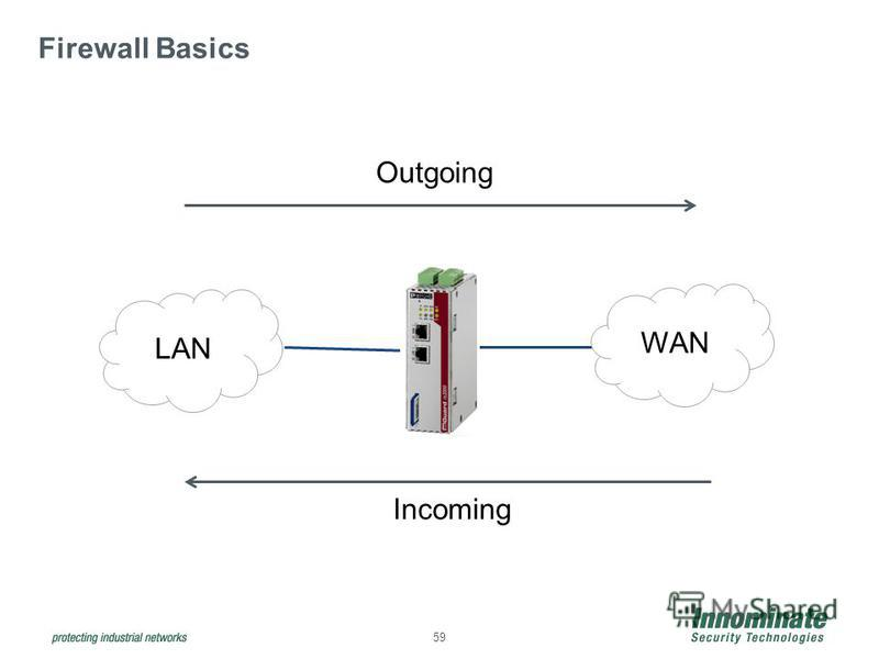59 Firewall Basics WAN LAN Outgoing Incoming