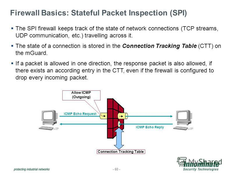 Firewall Basics: Stateful Packet Inspection (SPI) - 60 - ICMP Echo Request ICMP Echo Reply Allow ICMP (Outgoing) Connection Tracking Table TRUSTEDUNTRUSTED The SPI firewall keeps track of the state of network connections (TCP streams, UDP communicati