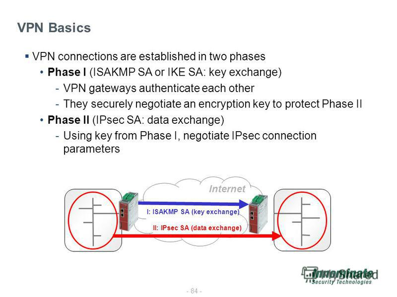 - 84 - VPN Basics Internet I: ISAKMP SA (key exchange) II: IPsec SA (data exchange) VPN connections are established in two phases Phase I (ISAKMP SA or IKE SA: key exchange) -VPN gateways authenticate each other -They securely negotiate an encryption