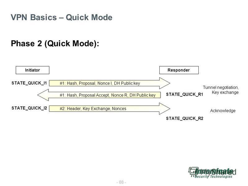 - 88 - VPN Basics – Quick Mode InitiatorResponder #1: Hash, Proposal, Nonce I, DH Public key #1: Hash, Proposal Accept, Nonce R, DH Public key #2: Header, Key Exchange, Nonces STATE_QUICK_I1 STATE_QUICK_I2 STATE_QUICK_R1 STATE_QUICK_R2 Phase 2 (Quick