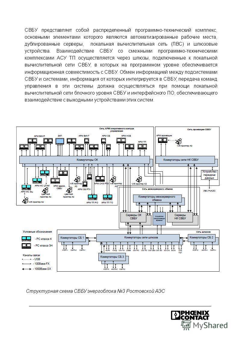 Структурная схема СВБУ энергоблока 3 Ростовской АЭС СВБУ представляет собой распределенный программно-технический комплекс, основными элементами которого являются автоматизированные рабочие места, дублированные серверы, локальная вычислительная сеть
