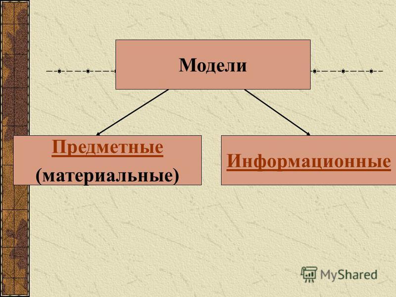 Модели Предметные (материальные) Информационные