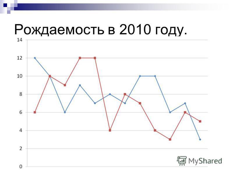 Рождаемость в 2010 году.