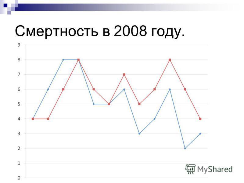 Смертность в 2008 году.