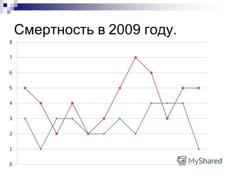 Смертность в 2009 году.