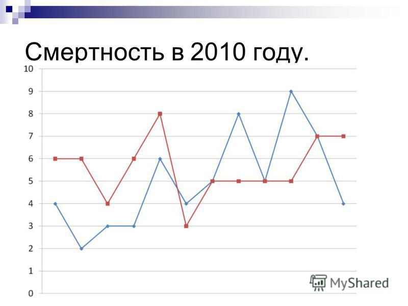 Смертность в 2010 году.