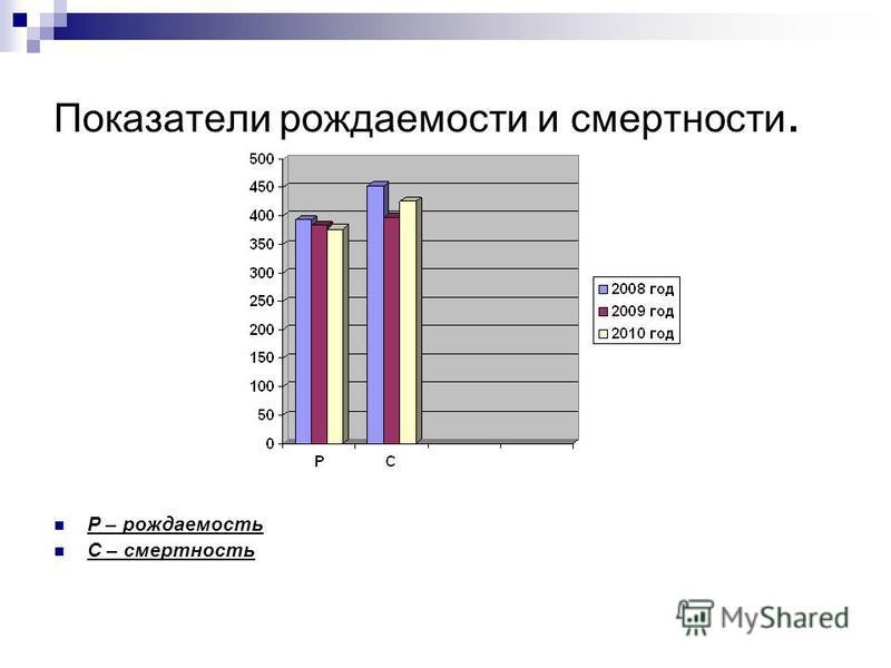 Показатели рождаемости и смертности. Р – рождаемость С – смертность