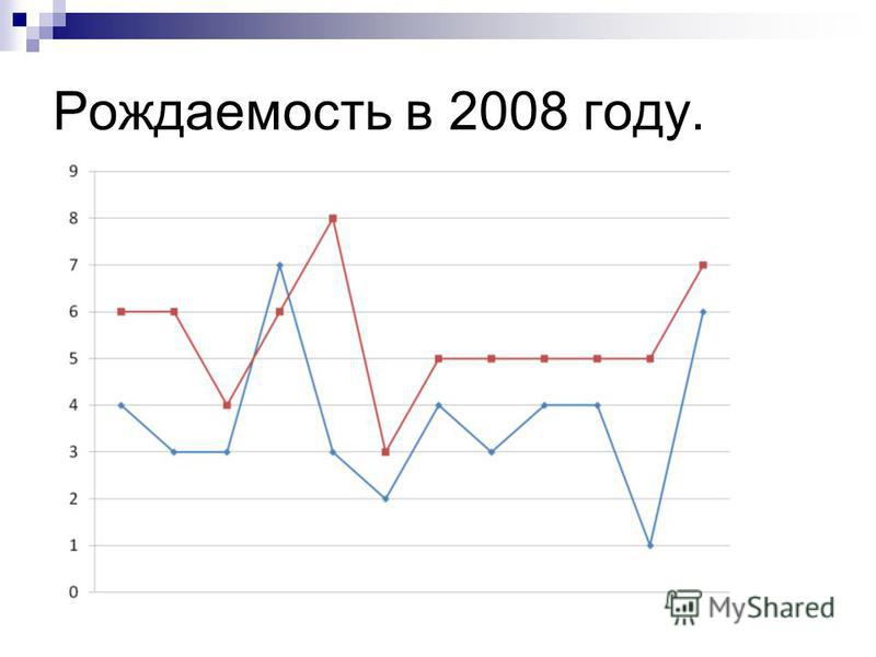 Рождаемость в 2008 году.