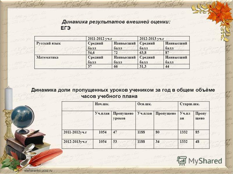 Динамика результатов внешней оценки: ЕГЭ Динамика доли пропущенных уроков учеником за год в общем объёме часов учебного плана 2011-2012 уч.г 2012-2013 уч.г Русский язык Средний балл Наивысший балл Средний балл Наивысший балл 54,67263,887 Математика С