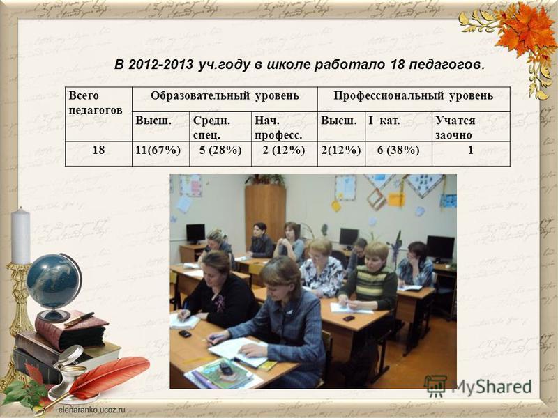 Всего педагогов Образовательный уровень Профессиональный уровень Высш.Средн. спец. Нач. профессии. Высш.I кат.Учатся заочно 1811(67%)5 (28%)2 (12%) 6 (38%)1 В 2012-2013 уч.году в школе работало 18 педагогов.