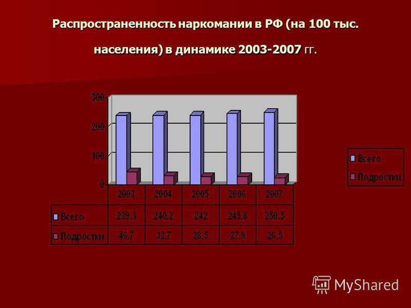 Распространенность наркомании в РФ (на 100 тыс. населения) в динамике 2003-2007 гг.