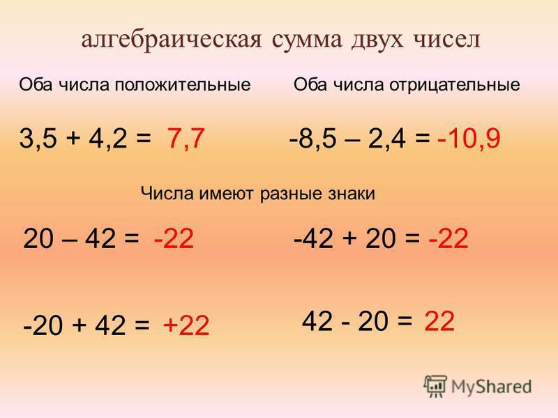 алгебраическая сумма двух чисел Оба числа положительные Оба числа отрицательные 3,5 + 4,2 =7,7-8,5 – 2,4 =-10,9 Числа имеют разные знаки 20 – 42 = -20 + 42 = -42 + 20 = 42 - 20 = -22 +22 -22 22