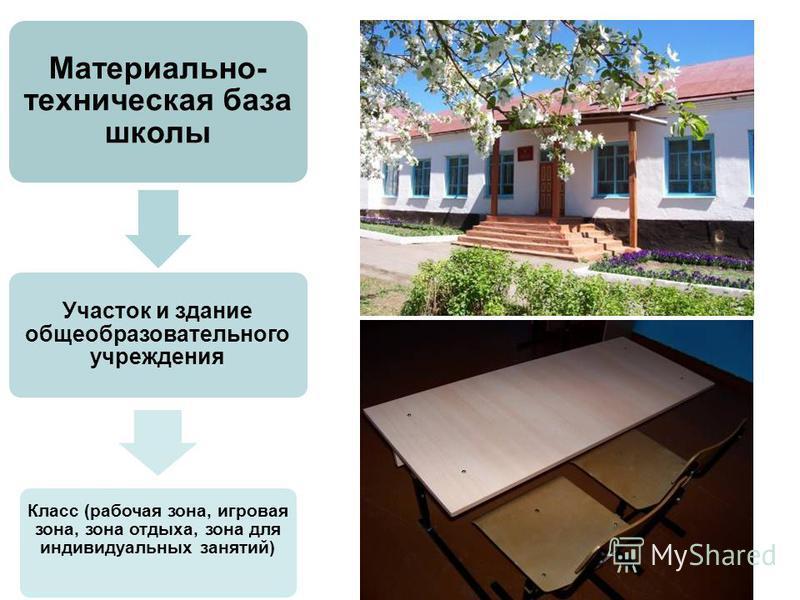 Материально- техническая база школы Участок и здание общеобразовательного учреждения Класс (рабочая зона, игровая зона, зона отдыха, зона для индивидуальных занятий)