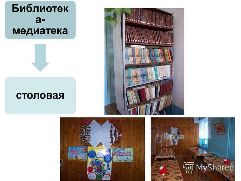 Библиотек а- медиатека столовая