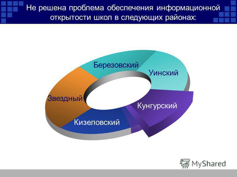 Звездный Березовский Уинский Кунгурский Кизеловский Не решена проблема обеспечения информационной открытости школ в следующих районах: