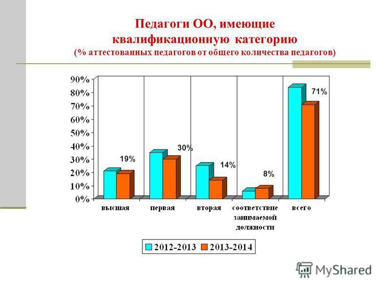 Педагоги ОО, имеющие квалификационную категорию (% атеистованных педагогов от общего количества педагогов) 30% 19% 14% 8% 71%
