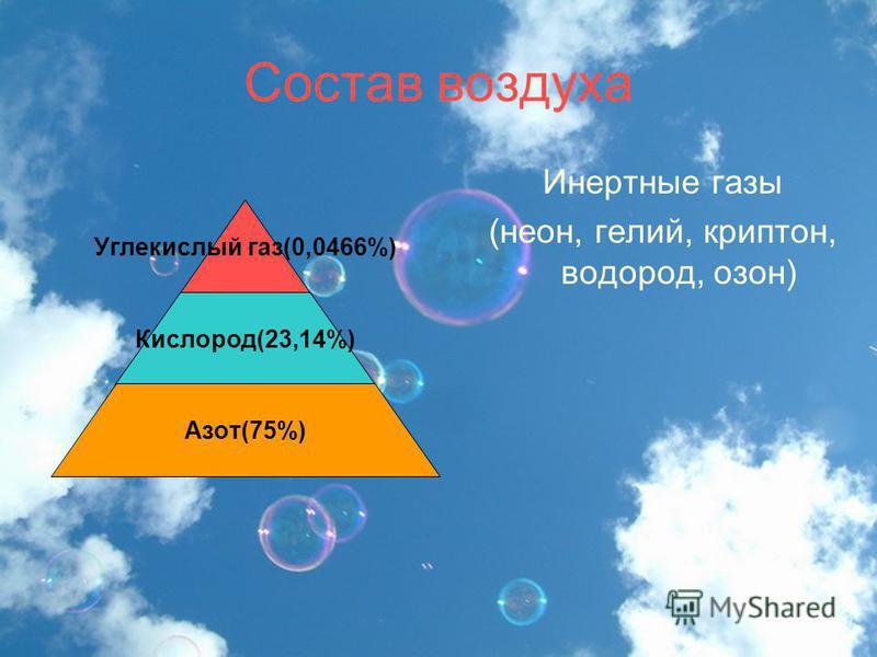 Состав воздуха Углекислый газ(0,0466%) Кислород(23,14%) Азот(75%) Инертные газы (неон, гелий, криптон, водород, озон)