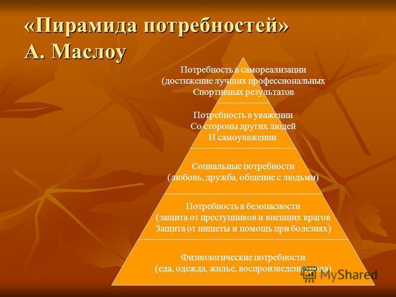 «Пирамида потребностей» А. Маслоу Потребность в самореализации (достижение лучших профессиональных Спортивных результатов Потребность в уважении Со стороны других людей И самоуважении Социальные потребности (любовь, дружба, общение с людьми) Потребно