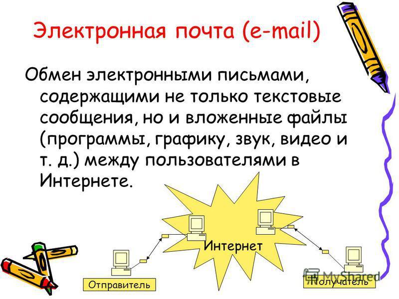 Электронная почта (e-mail) Обмен электронными письмами, содержащими не только текстовые сообщения, но и вложенные файлы (программы, графику, звук, видео и т. д.) между пользователями в Интернете. Интернет Отправитель Получатель