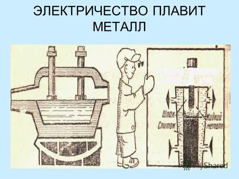 ЭЛЕКТРИЧЕСТВО ПЛАВИТ МЕТАЛЛ